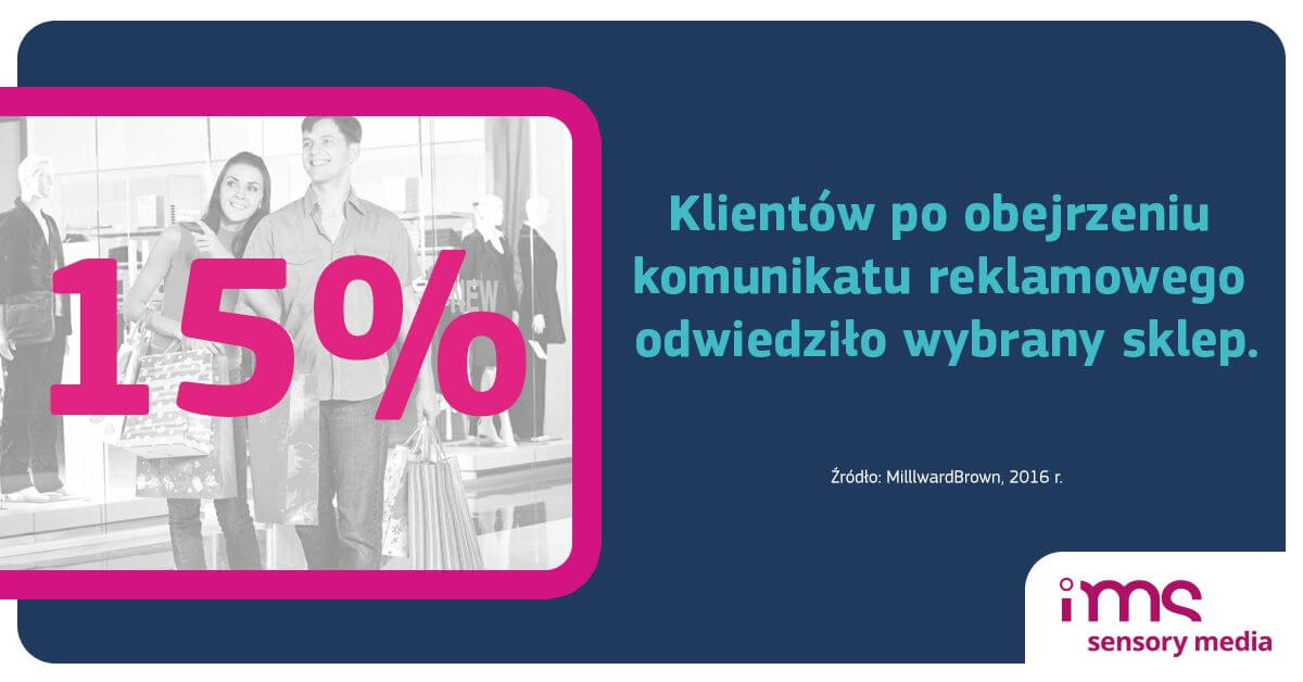 Reklama In-Store Media, IMS